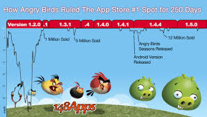 angry birds hits 250th 1 app store 148apps
