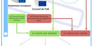 si e conseil europ n le processus de décision de l union européenne cied auch gascogne