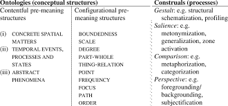ontologies and cognitive processes in meaning construction adapted