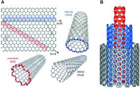 Armchair Nanotubes Carbon Nanotubes Leading The Way Forward In New Generation 3d
