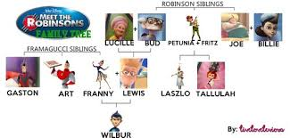 meet robinsons images meet robinsons family tree hd