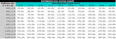 How Much Vent Fan Throughput Do I Need For My Bathroom Home
