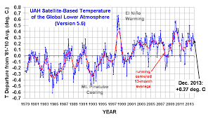 average global temperature by year table climatediceandthebutterfly