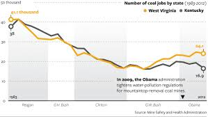 west virginia sticks coal trends favor cleaner