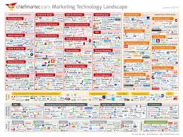 vendor quote definition what if 1 000 marketing technology vendors were the new normal