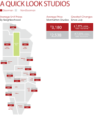 Average Apartment Rent By Zip Code Manhattan Rental Market Report Mns Is Real Impact Real Estate