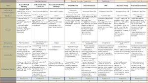 pta resume sample pto agenda template dalarcon com 7 communication plan template academic resume template