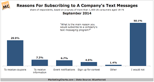 Text Message 2014 - why do customers opt in to sms marketing tatango