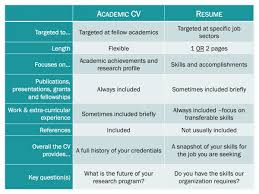 cv vs resume the differences suffolk homework help writing services for research papers c v