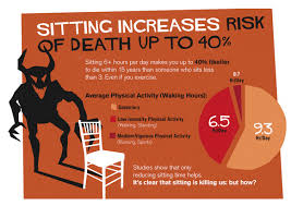 Standing Vs Sitting Desk Sitting Increases Risk Of Up To 40 Dangers Of Sitting