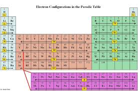 Periodic Table Diagram Electron Configuration Chart Template In This Post We Show You