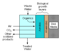 design criteria for trickling filter rotating biological contactor wikipedia
