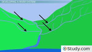 River Bed Definition Drainage Basins Definition U0026 Characteristics U0026 Lesson