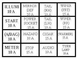 kia rio mk1 2003 u2013 2005 u2013 fuse box diagram auto genius