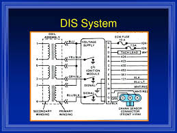 ppt ignition systems powerpoint presentation id 1113208