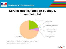 bureau des statistiques ministère de la fonction publique la politique de la en
