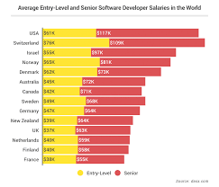 Senior Net Developer Job Description Software Engineer Salaries By Country Salary Comparison For Java