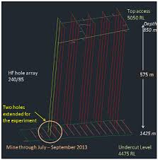 hydraulic fracturing mine back trials u2014 design rationale and