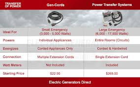 how to hook up a generator how to connect a portable generator