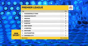 Premier League Table Huddersfield Laughs Premier League Table Football365