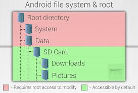 android file system android basics what is root android gadget hacks