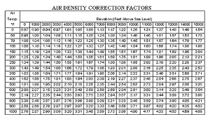 Density Table Understanding Temperature And Altitude Corrections Fa 102 99