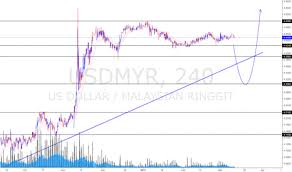 To Usd Usdmyr Chart Rate And Analysis Tradingview