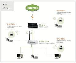 tp link tl wn725n carte réseau tp link sur ldlc com nano cle usb wifi 11n 150mbps tp link tl wn725n achat vente