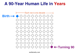 How Many Years Is A Light Year Your Life In Weeks Wait But Why