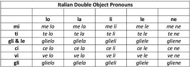 italian double object pronouns u2014 weilà