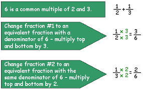 adding fractions with unlike denominators how to add fractions