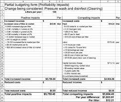 Pressure Washing Estimate by Dm 1997 3 95 102 Partial Budgets To Analyze Selected