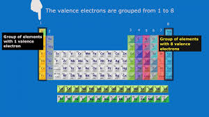 Valence Electrons On Periodic Table How Many Valence Electrons Are In Each Group Viziscience