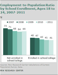 chapter 2 young adults in the u s labor market pew research center