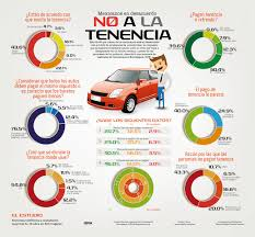 pago de tenencia 2014 df causa dolor de cabeza a mexicanos pago de tenencia incidencia