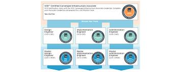 vce certification framework dell emc education service