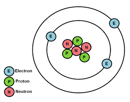 Atomic Structure And The Periodic Table Worksheet Answers by Atomic Structure And Properties Of Elements Worksheet Edplace