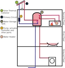 file active solar water heater diagram svg wikimedia commons