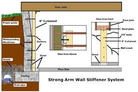 wall stabilization structural repair foundation 1 kansas missouri