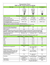 what is the difference between led and incandescent light bulbs led vs cfl vs incandescent comparison chart terra pacific usa inc