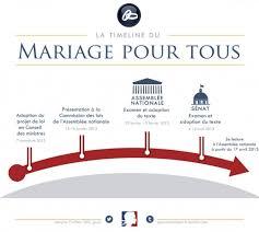 la longue épopée juridique vers l ouverture du mariage aux couples - Loi Du Mariage Pour Tous