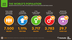 the world s population just 7 5 billion here are some