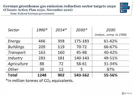 target in the summit at germany u0027s greenhouse gas emissions and climate targets clean