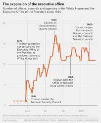 The President S Cabinet Includes Trump Is A 19th Century President Facing 21st Century Problems