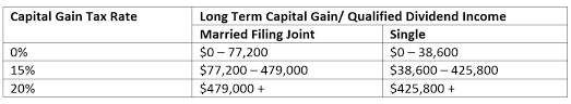 capital gains tax table 2017 making sense of the new tax code huber financial