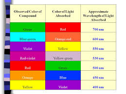 what is the wavelength of red light introduction to spectrophotometry ppt video online download