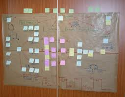 Value Stream Map Value Stream Mapping Best Practices