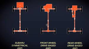 all wheel drive what is subaru symmetrical all wheel drive the wheel