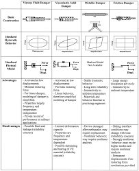 energy dissipation systems for seismic applications current