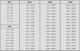 fraction to decimal conversion table best of hexadecimal to decimal conversion chart chart chart